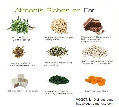Aliment riche en fer maison design - Aliments les plus riches en fer ...