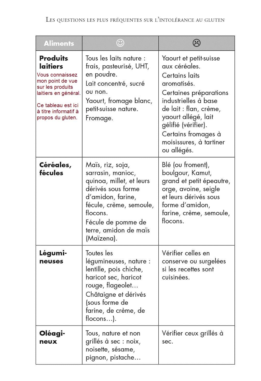 Les questions sur le gluten